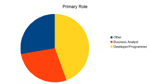Primary Role Using PDI