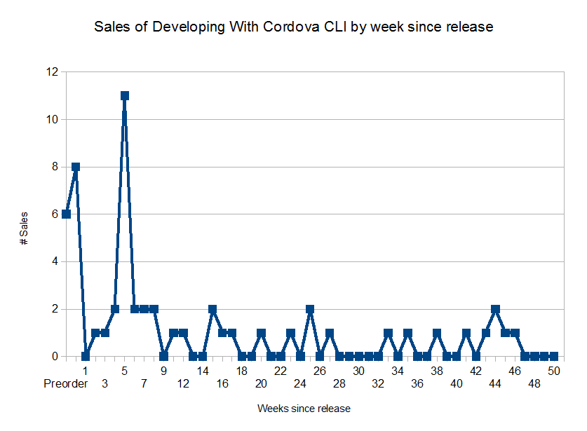 Sales By Week for Developing With Cordova CLI